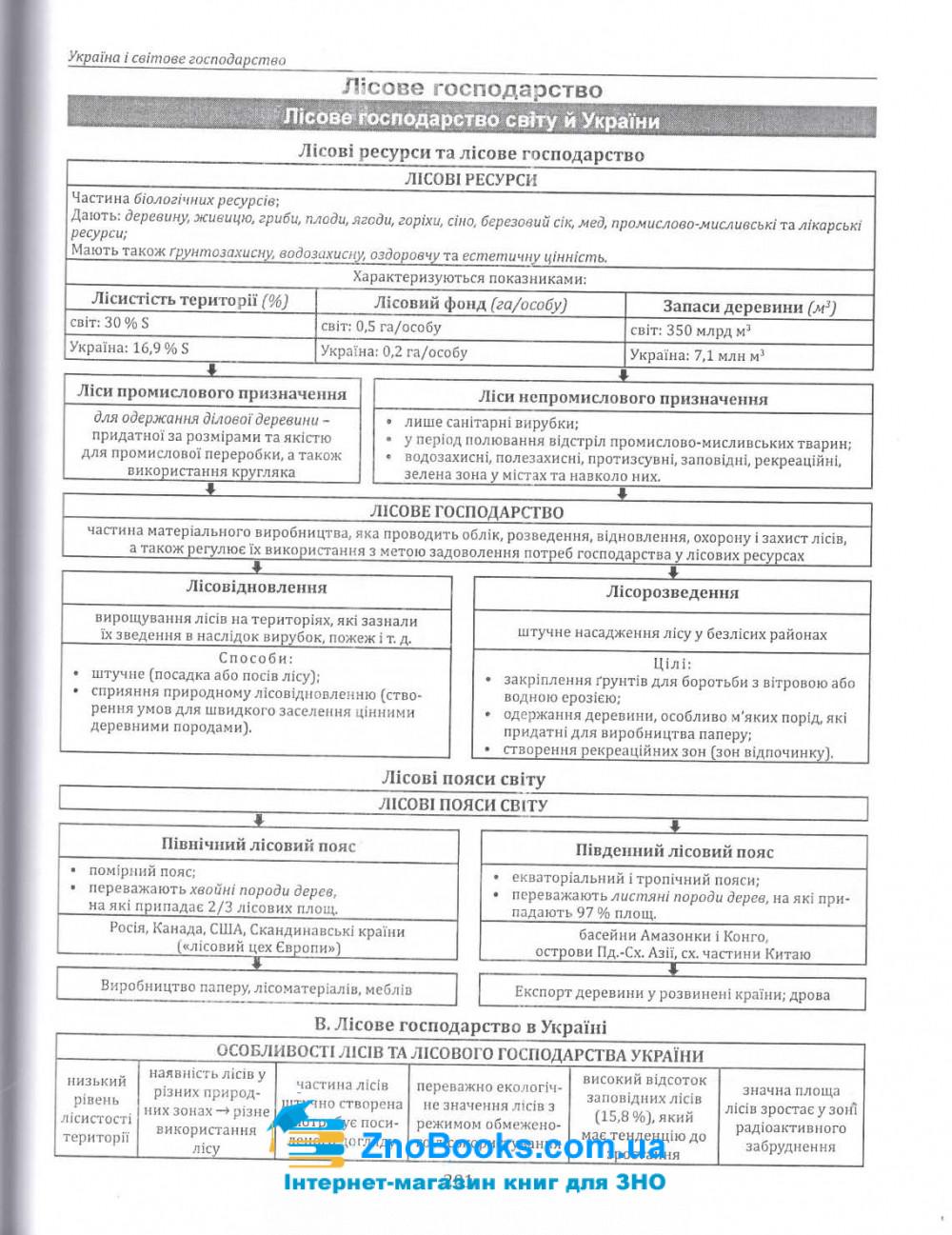Опорні схеми, таблиці та картосхеми з географії до ЗНО : Кобернік С., Коваленко Р. купити 10