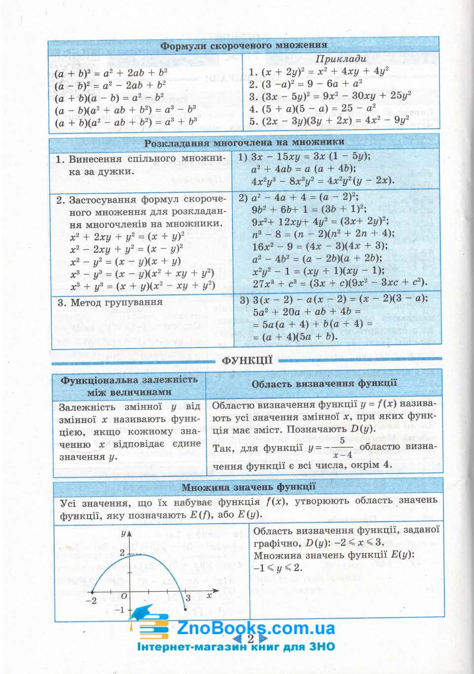 Довідник 7-11 клас з алгебри та геометрії. Підготовка до ЗНО та ДПА. Гальперіна А. Весна 3