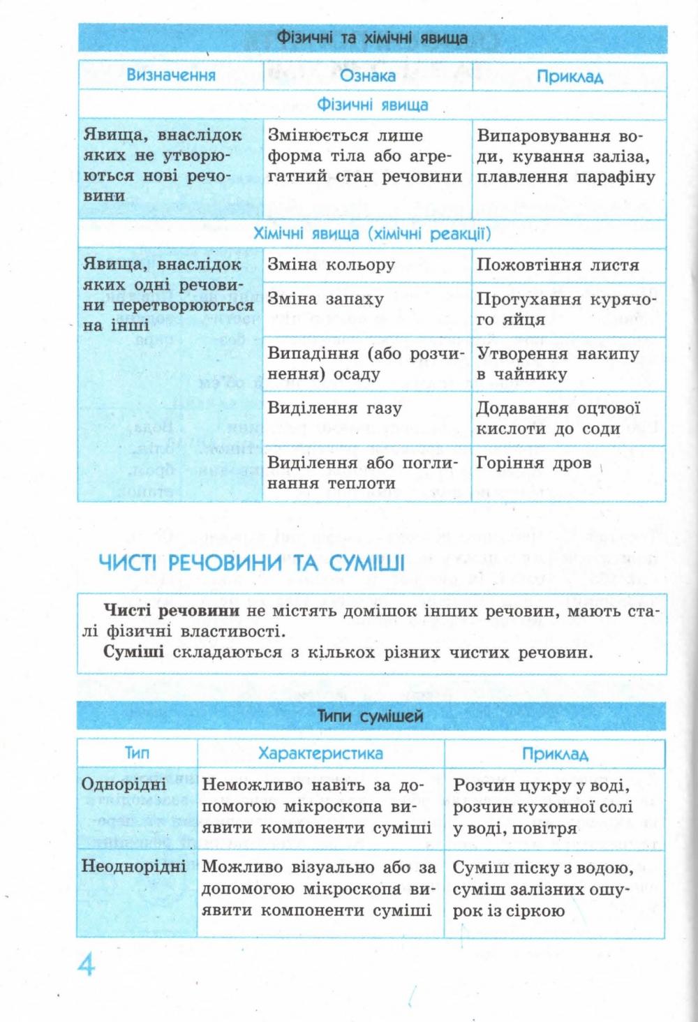 Хімія у таблицях і схемах для учнів 7—11 класів. Серiя