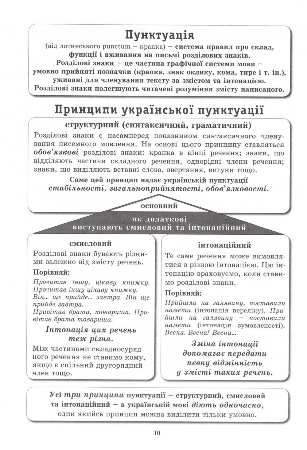 Український правопис у таблицях і схемах. Авт: Чукіна В. Вид-во: Логос. купити  11