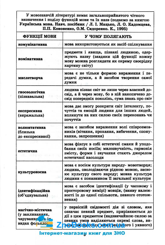 Граматика української мови в таблицях та схемах : Чукіна В. Логос. купити 5