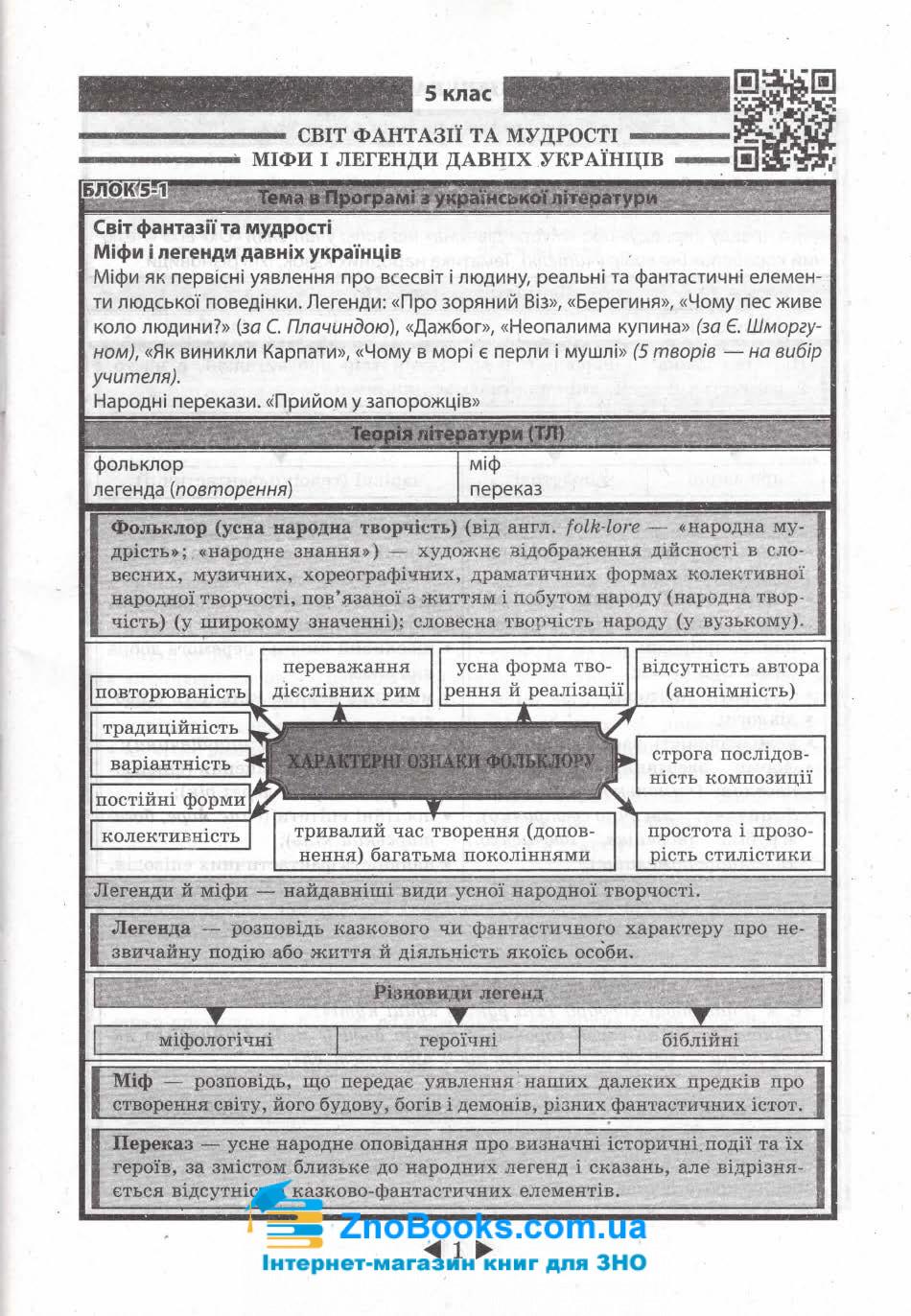 Довідник 6-11 класи з української літератури. Підготовка до ЗНО та ДПА. Молочко С. Весна 2