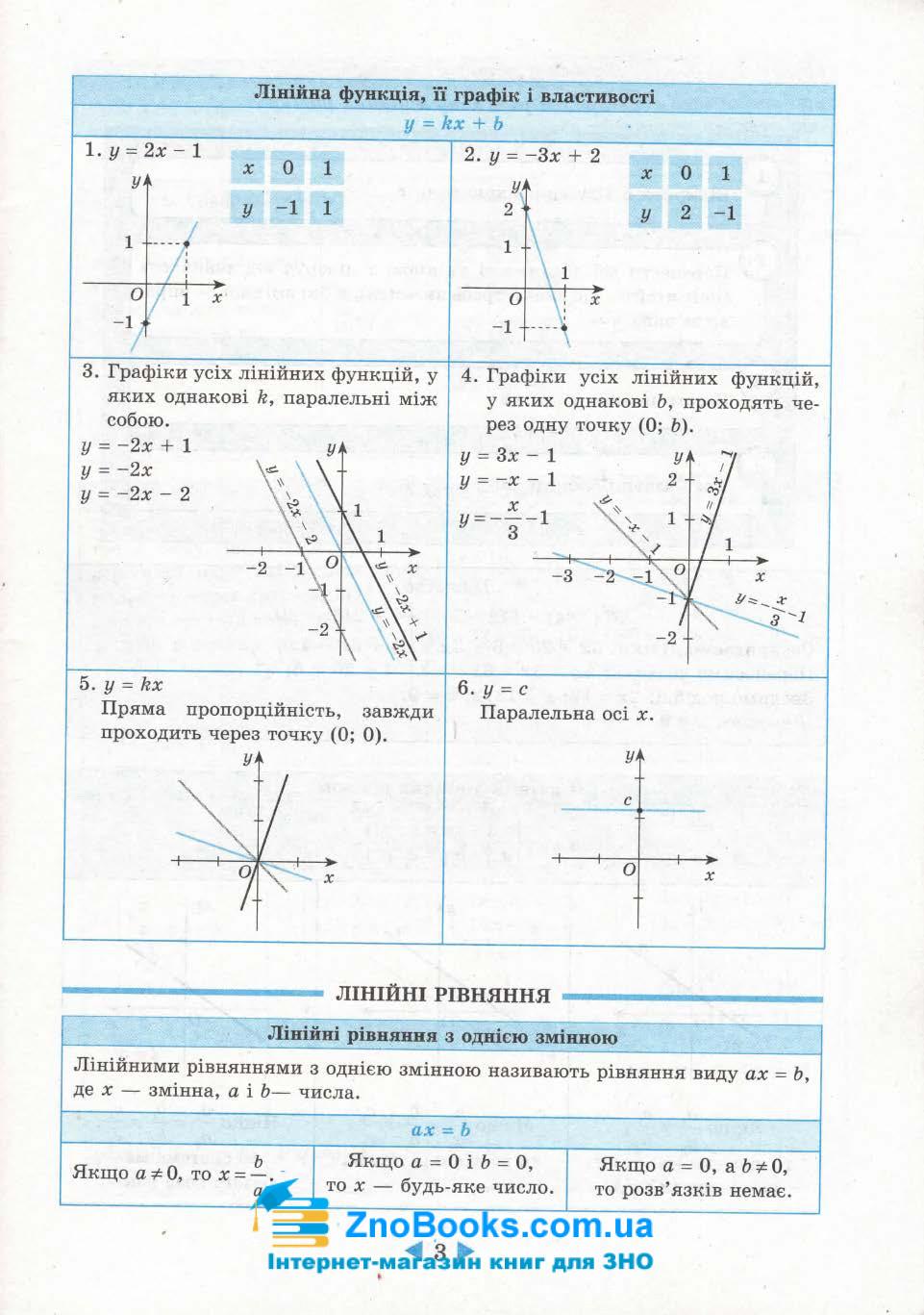 Довідник 7-11 клас з алгебри та геометрії. Підготовка до ЗНО та ДПА. Гальперіна А. Весна 4