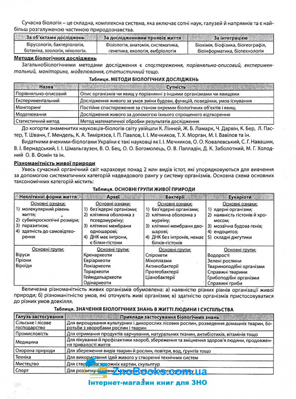 Соболь В. Репетитор з біології до ЗНО 2021 : видавництво Абетка. купити 5