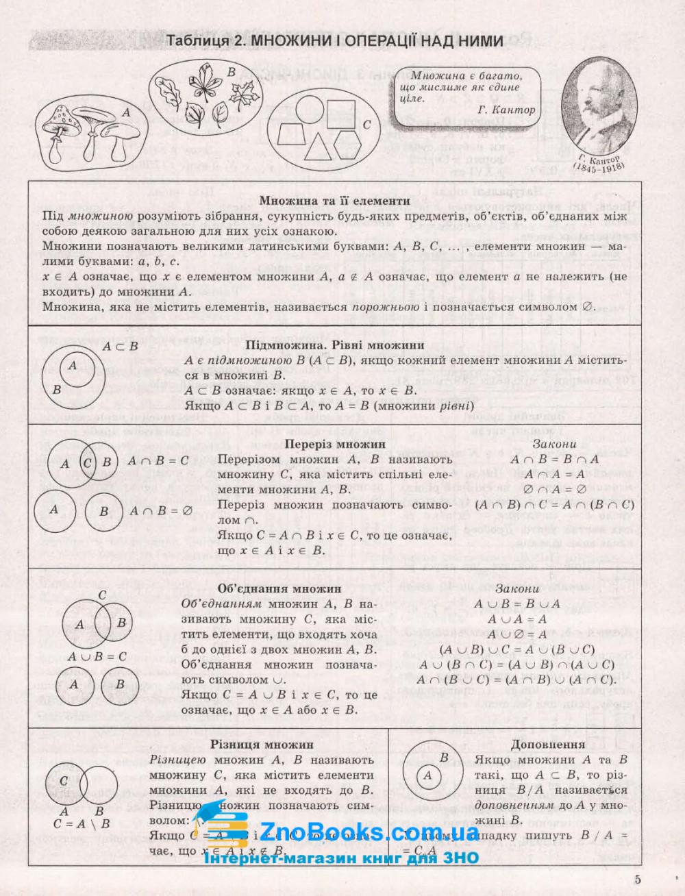 Алгебра. Таблиці та схеми : Роганін О. Торсінг. купити 9
