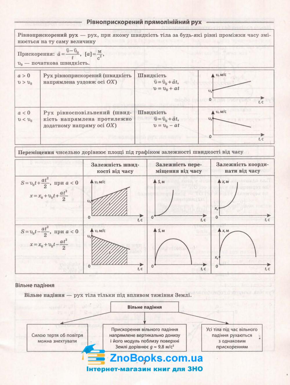 Фізика. Таблиці та схеми : Дудінова О. Торсінг. купити 6
