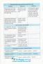 Довідник 6-11 класи з української мови. Підготовка до ЗНО та ДПА. Маркотенко Т. Весна - 7