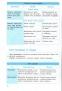 """Хімія у таблицях і схемах для учнів 7—11 класів та абітурієнтів. Серiя """" Рятівник """". Авт: Білик О. Вид-во: Ранок. купити - 6"""
